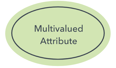 multi-value attribute
