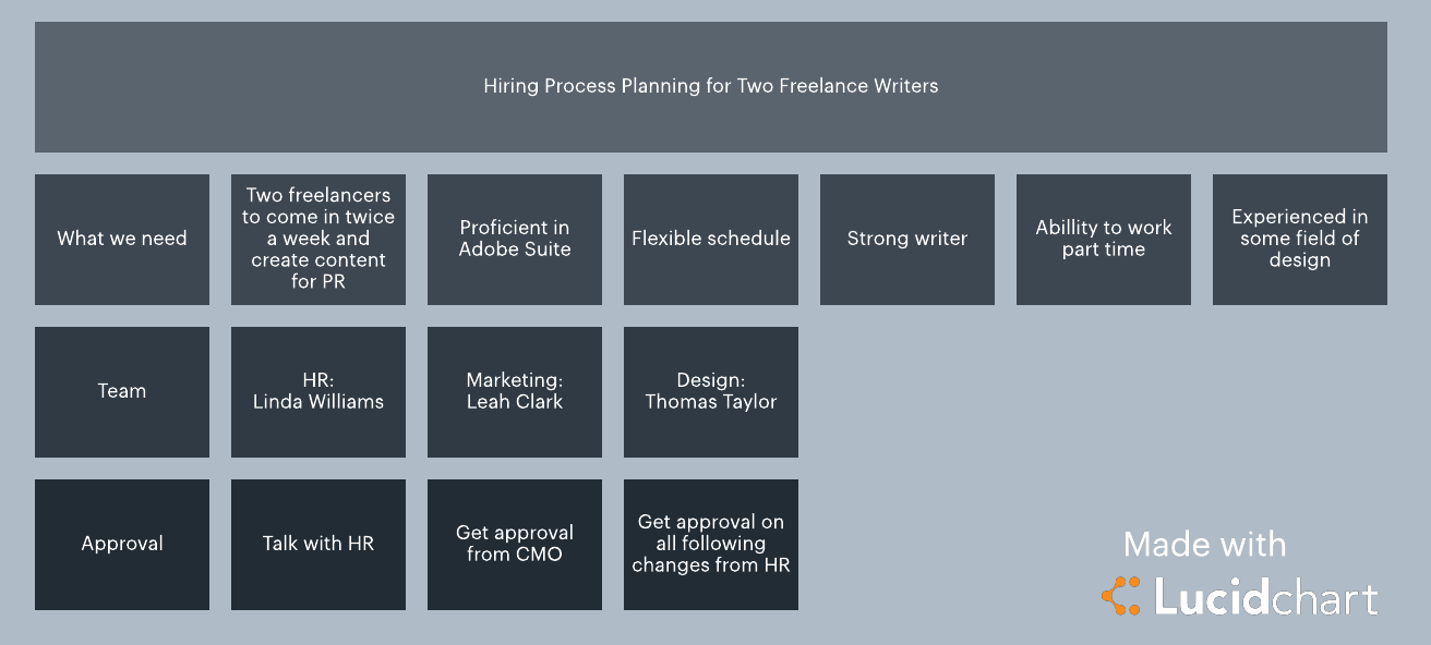 planning phase of the hiring process