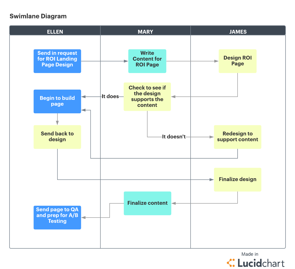 project management workflow template the 4 phases of the project management life cycle lucidchart