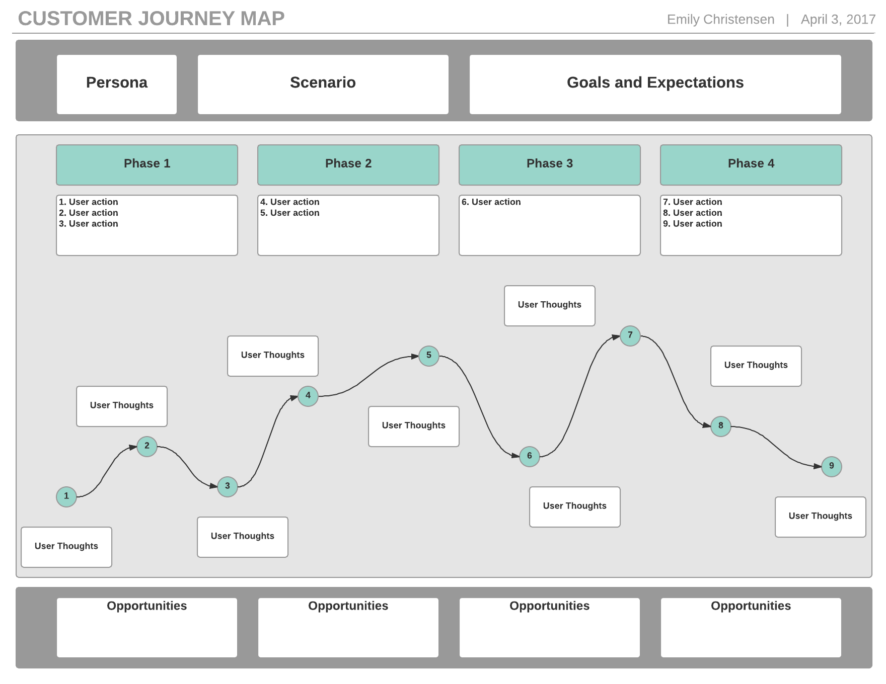 How To Create A Customer Journey Map Lucidchart - Customer journey map template