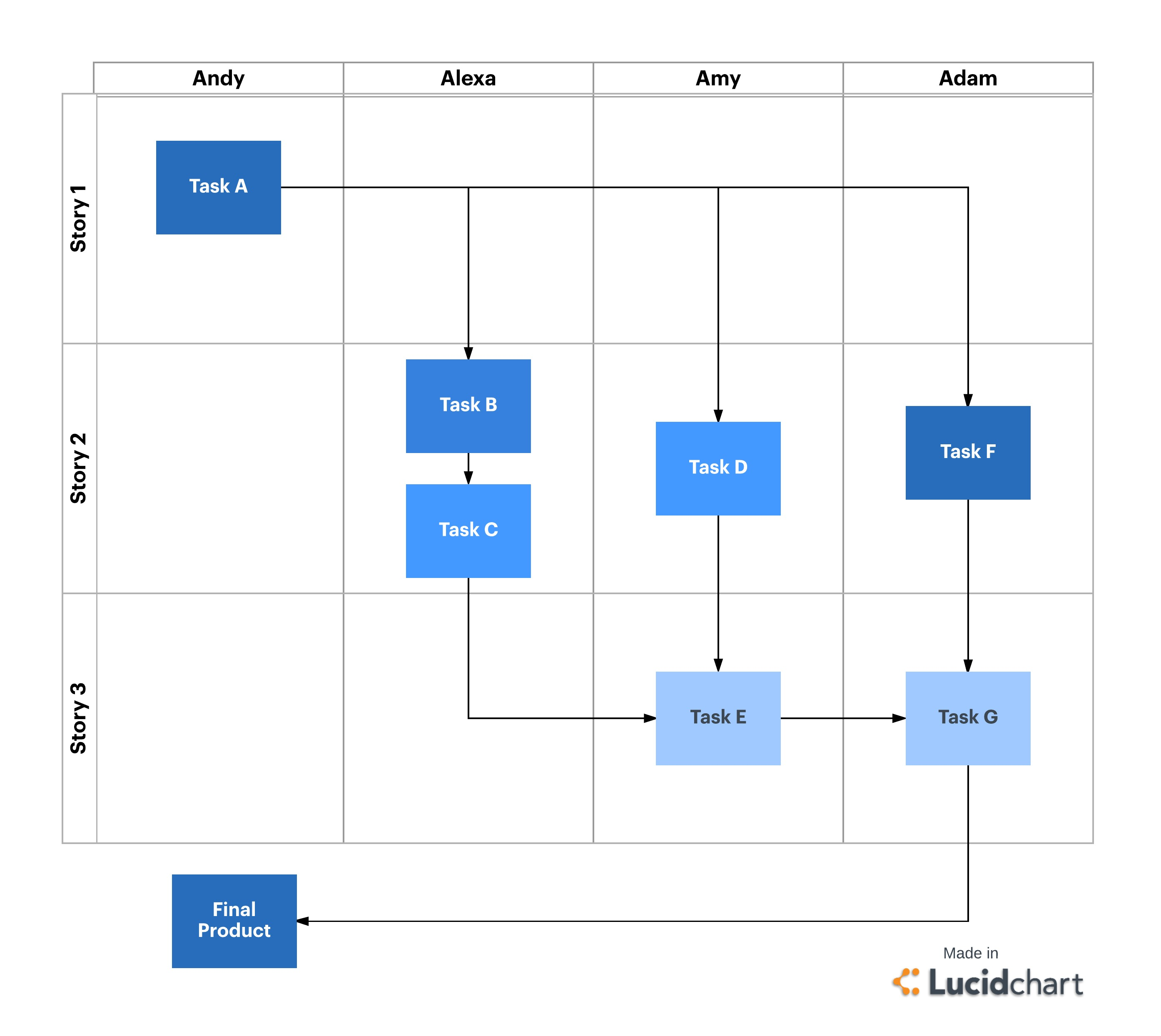 scrum task management diagram - sprint planning