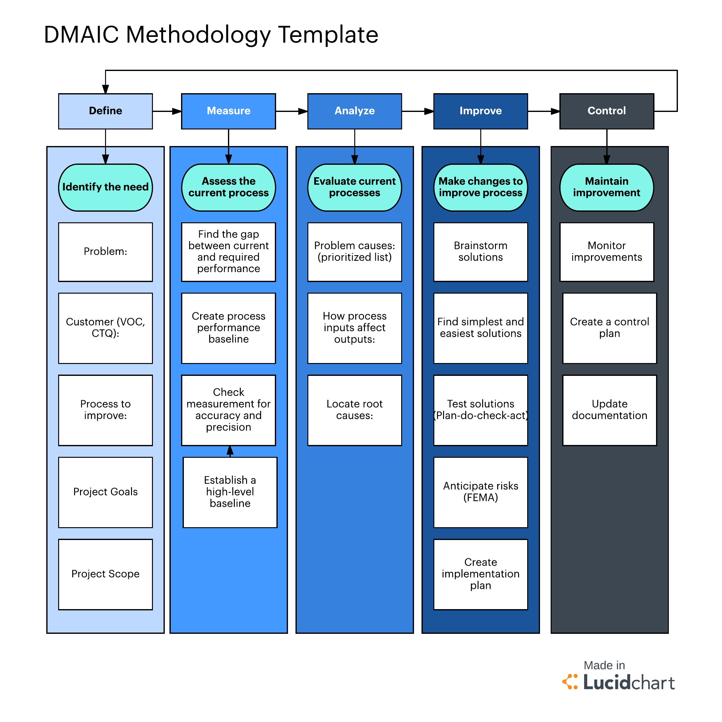 Six Sigma Steps - DIMAC methodology template