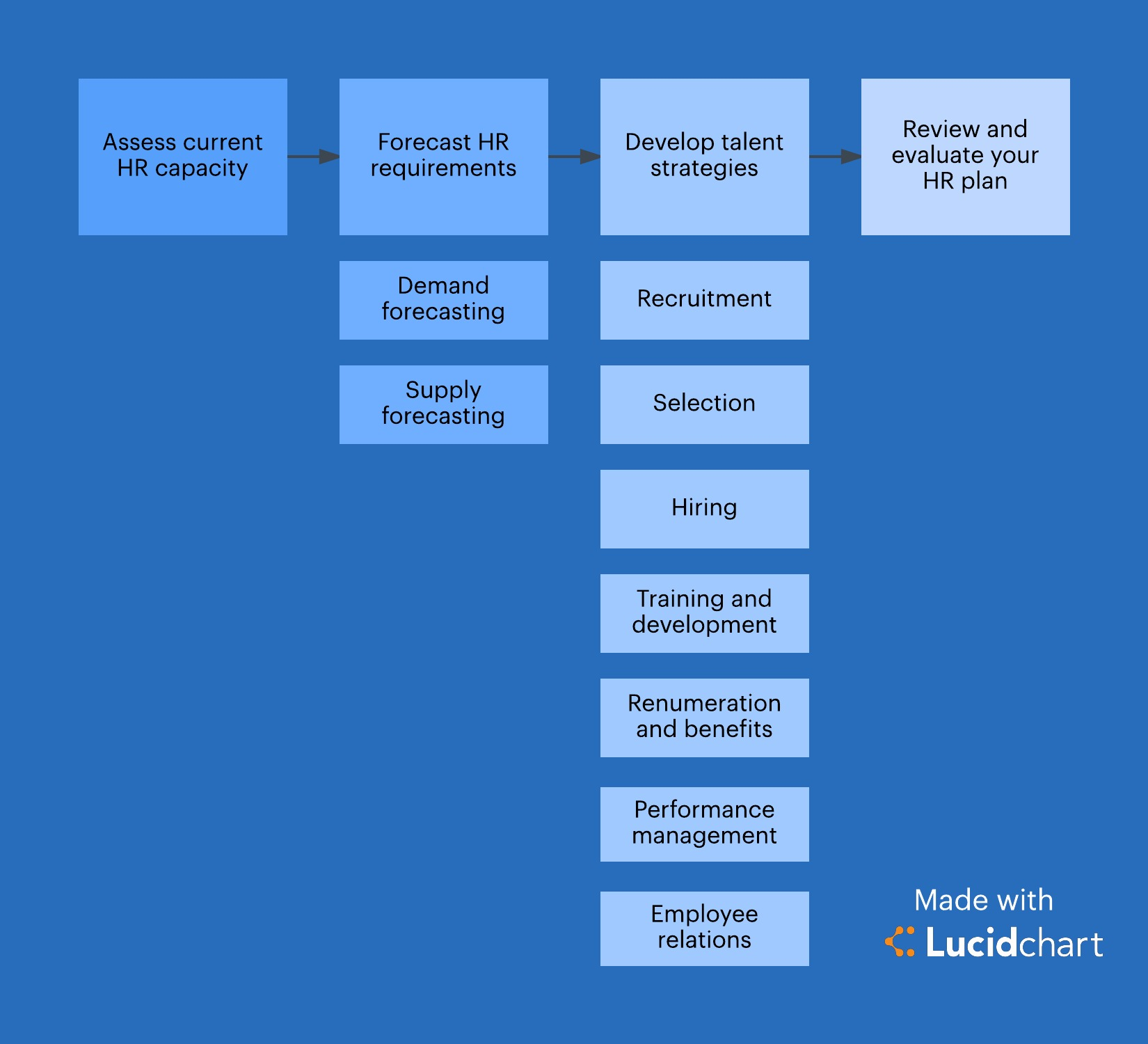 4 Steps To Strategic Human Resources Planning Lucidchart