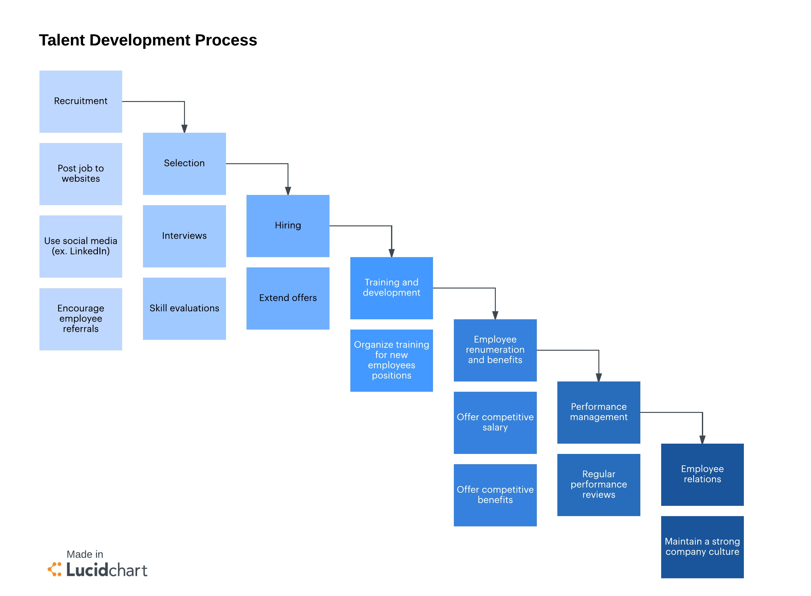 Talent development process - strategic human resources planning
