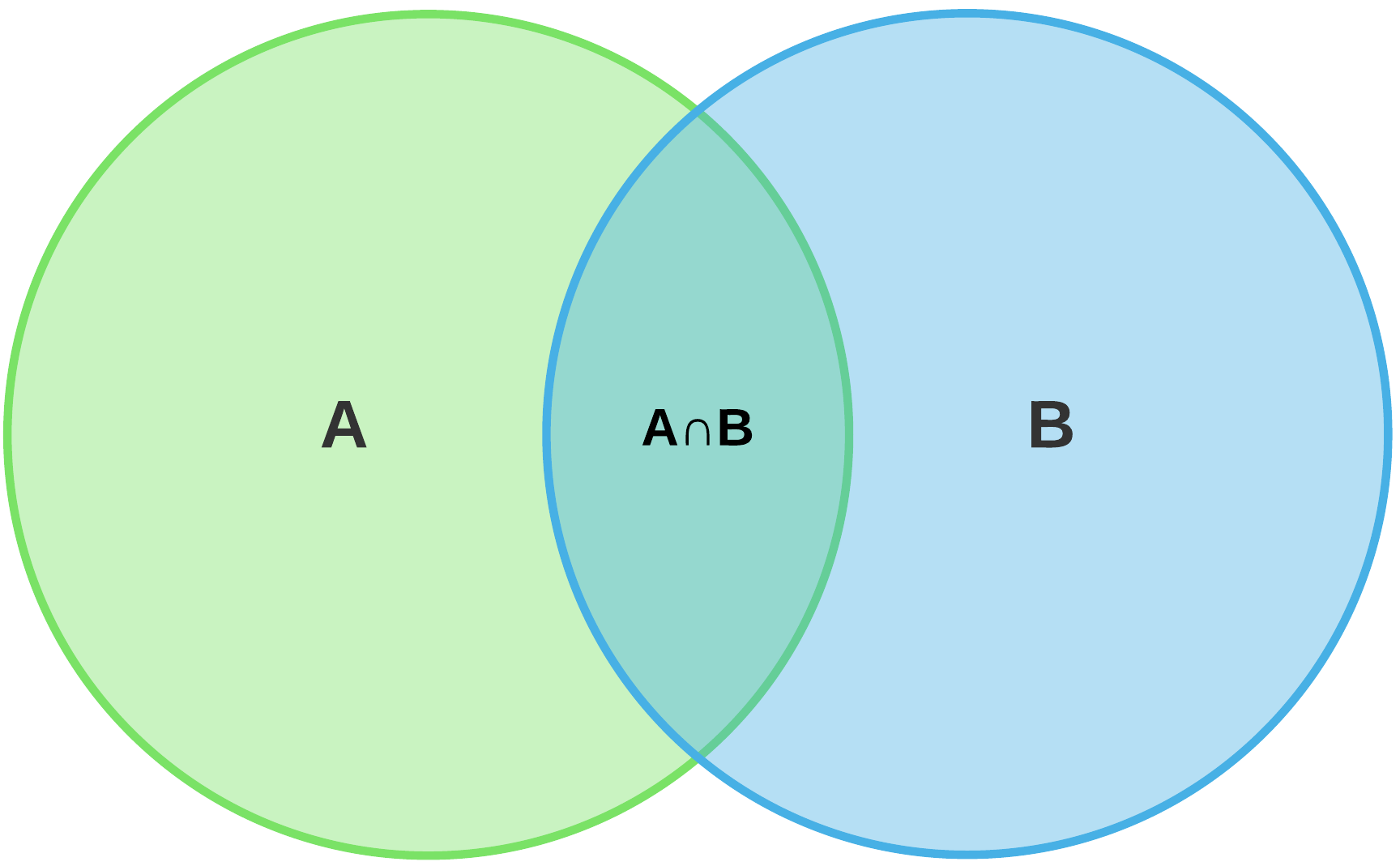 Venn diagram union