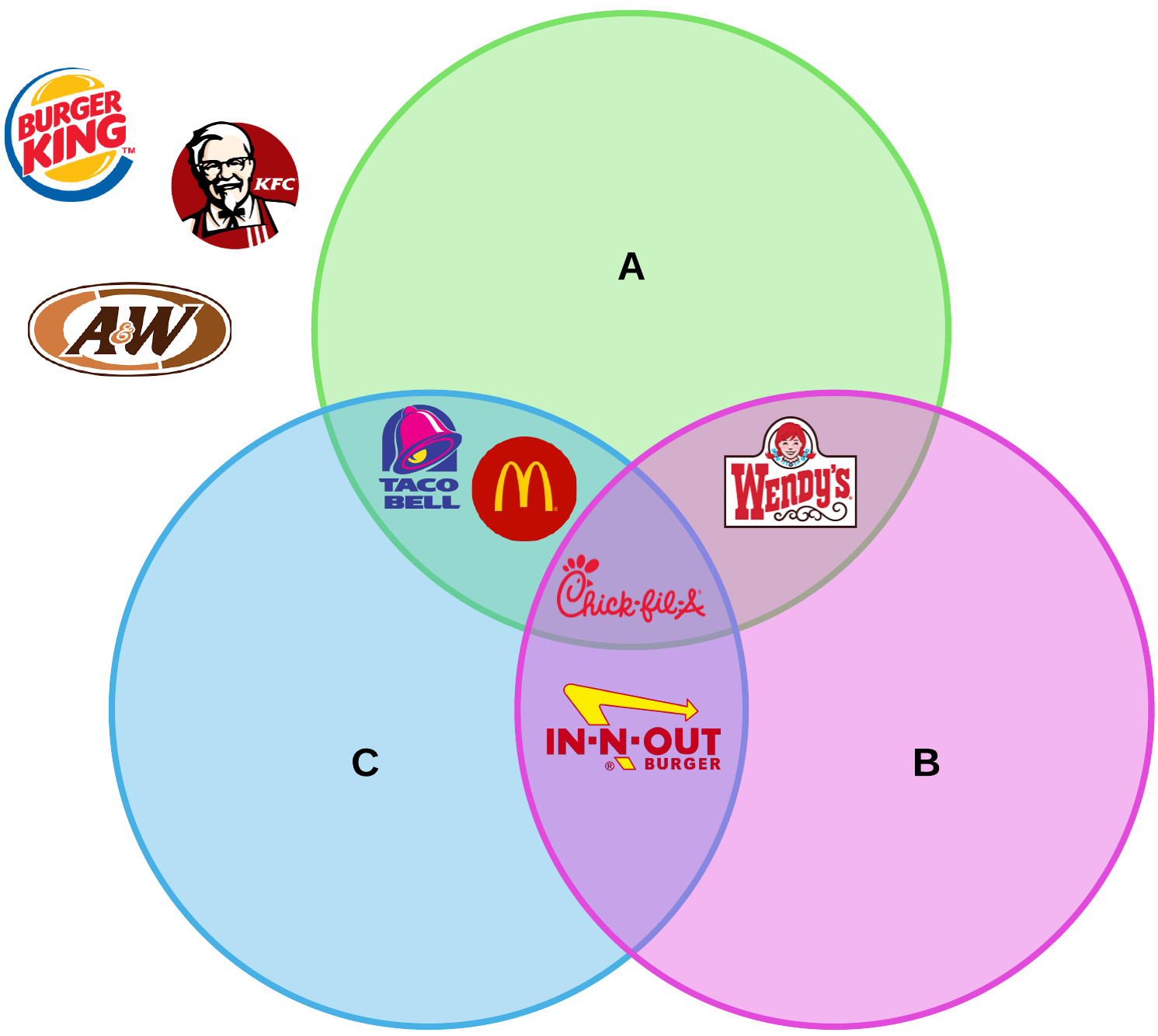 Venn diagram fast food example