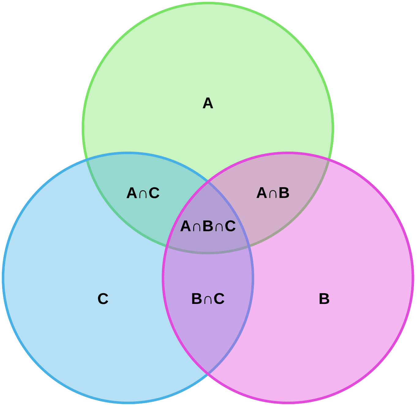 a complement union b venn diagram