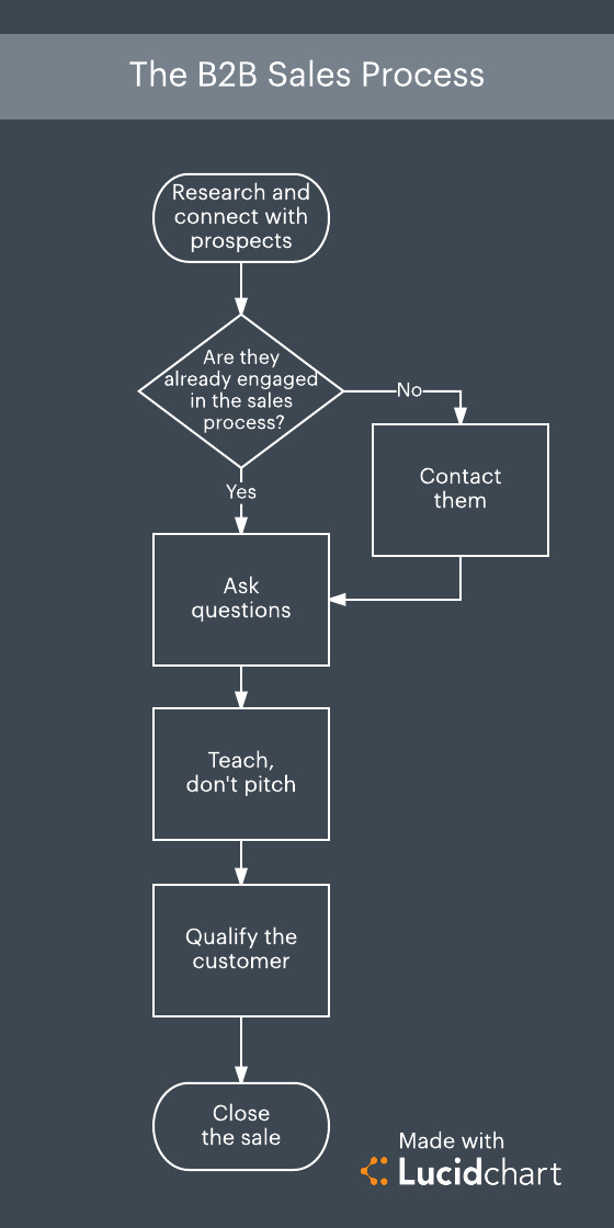 5 steps to refine your b2b sales process lucidchart blog