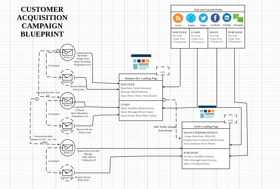 customer acquisition campaign blueprint