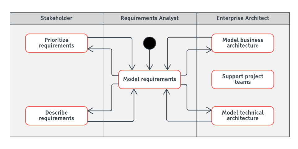 requirements swimlane diagram