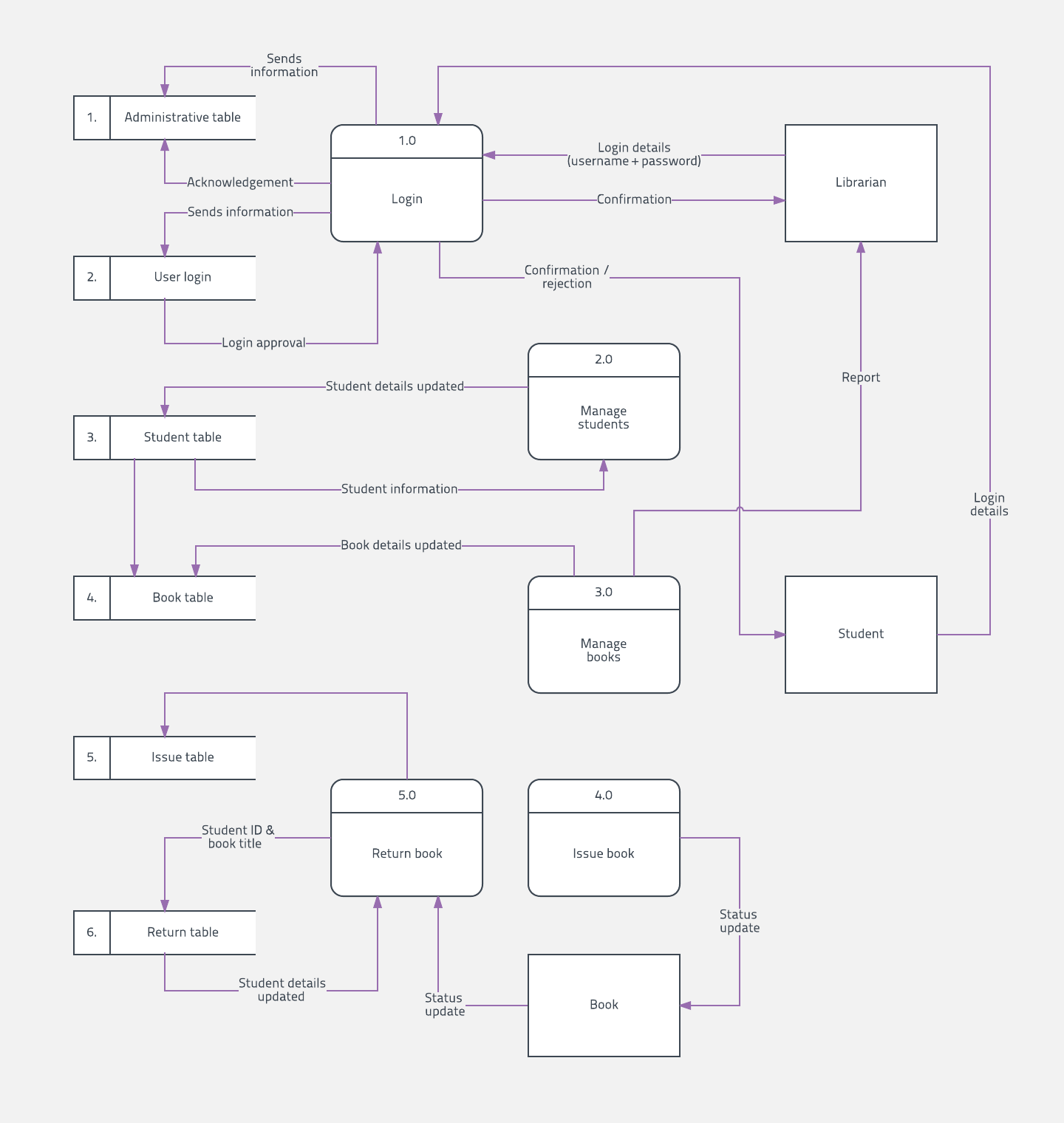Data Flow Diagram Symbols Types And Tips Lucidchart Wiring Needed System Check Control Box Owners By Looking At Your Final Other Parties Should Be Able To Understand The Way Functions Before Presenting With