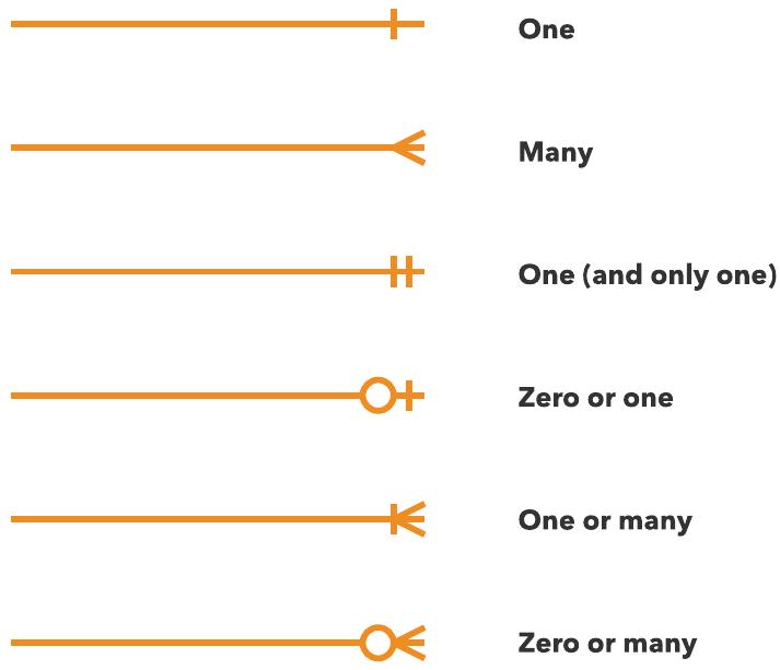 ER diagram cardinality