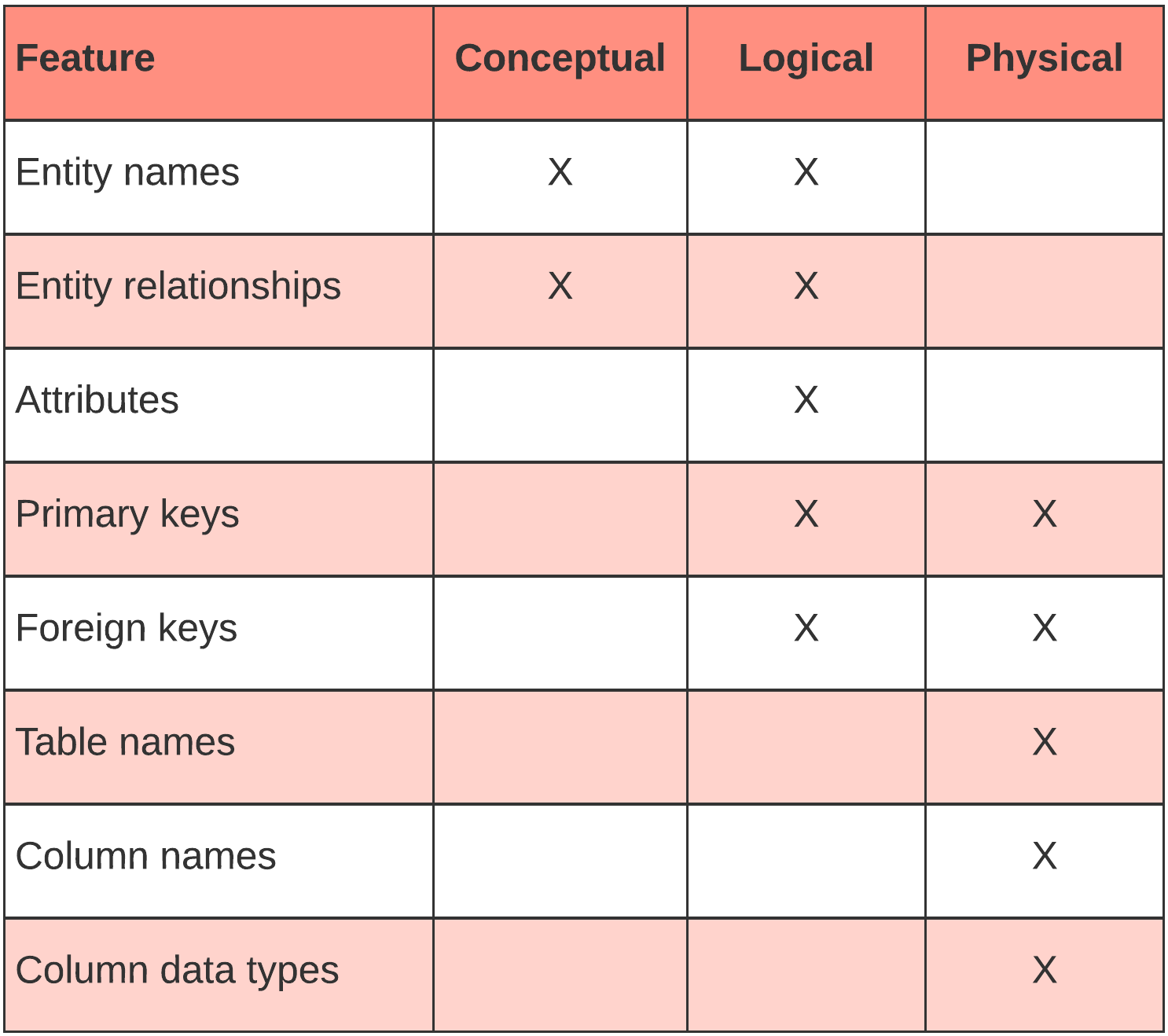 ER diagram table