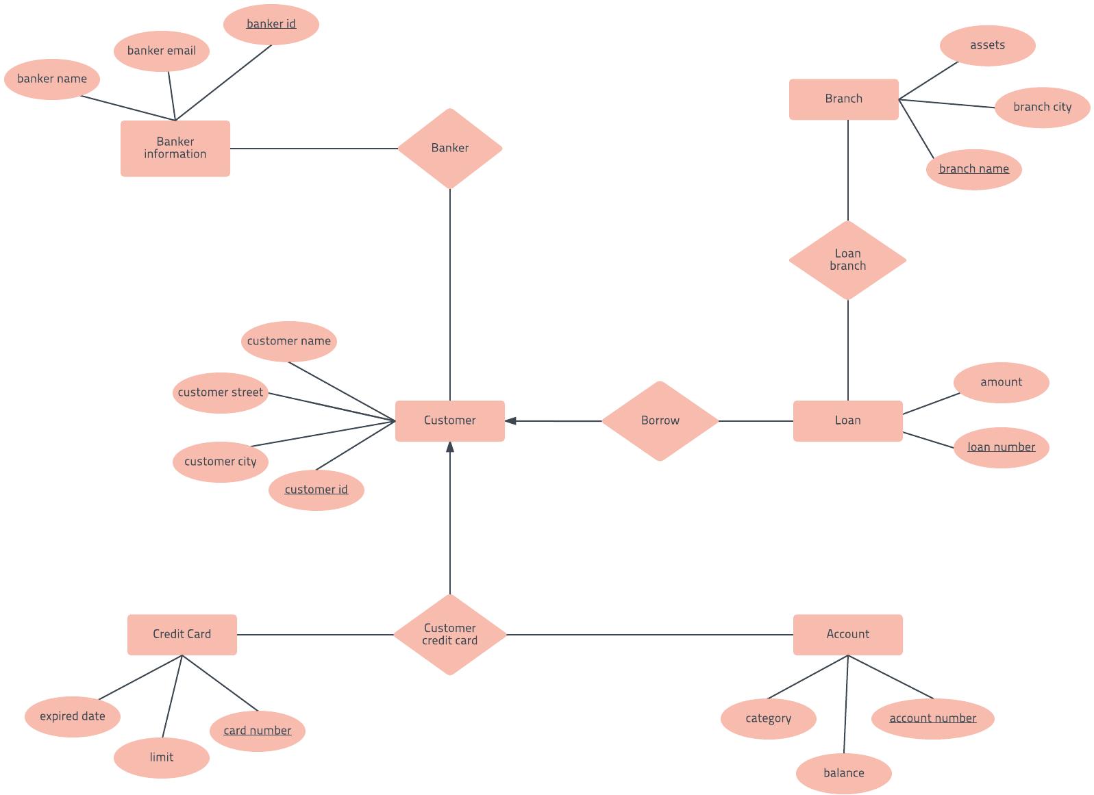 ERD template