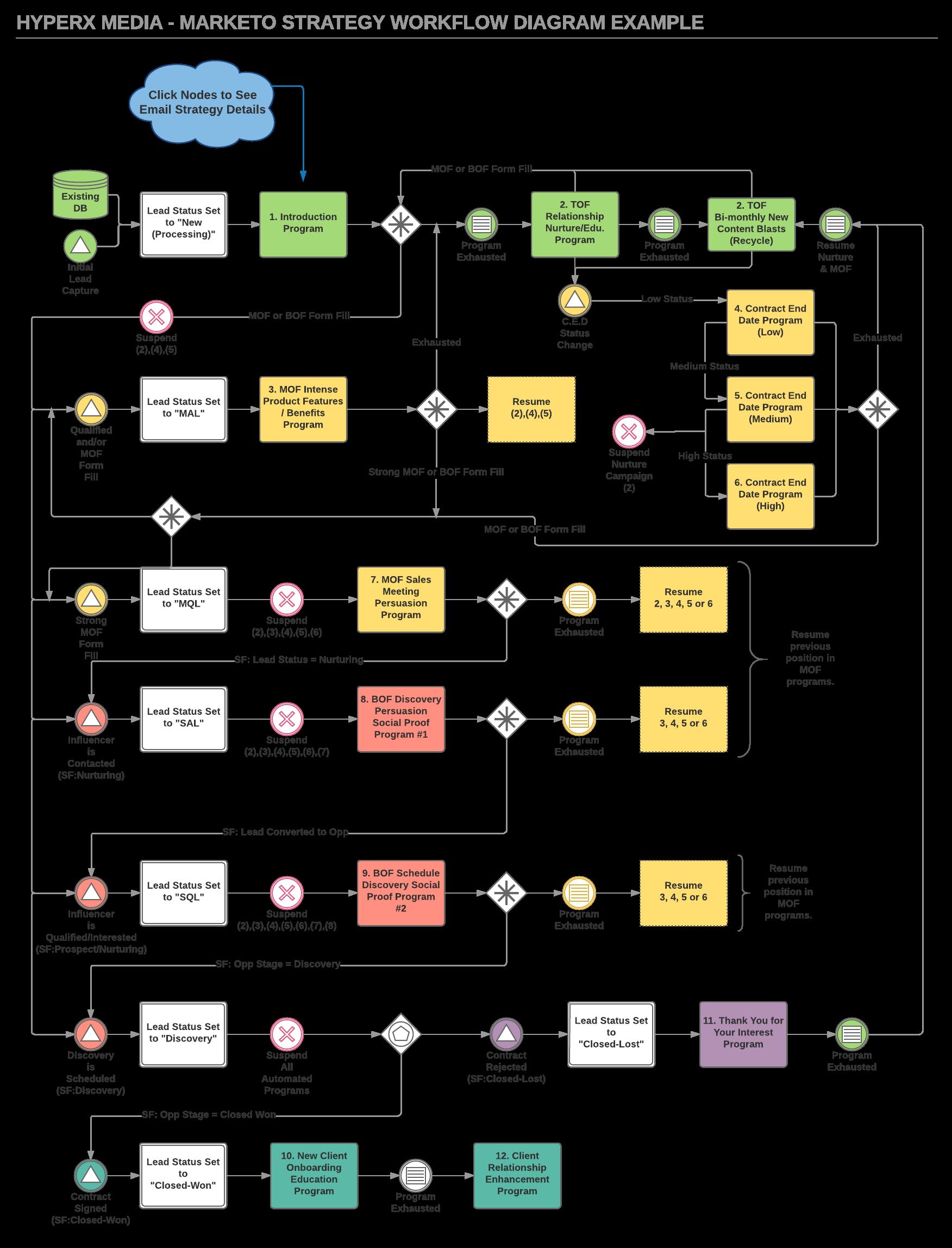 Marketing automation communication map