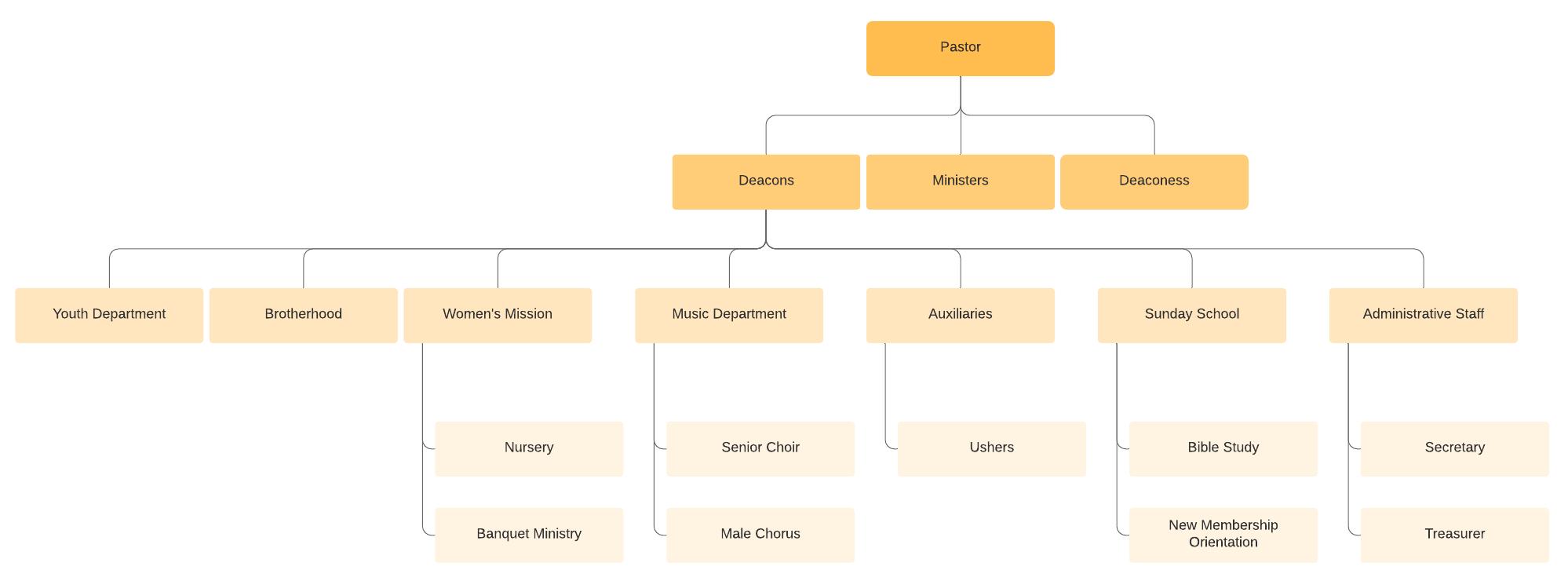 church org chart template