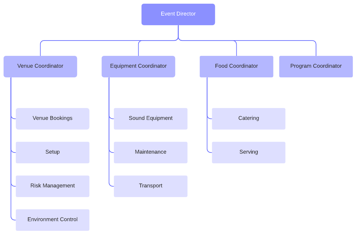 event org chart template