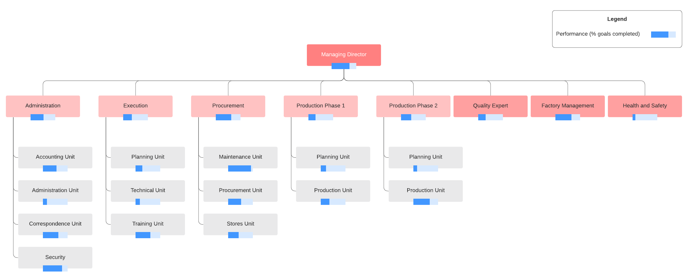 factory org chart template
