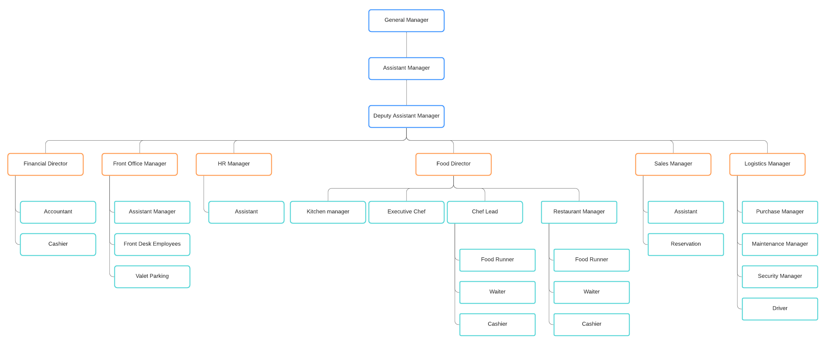 hotel org chart template
