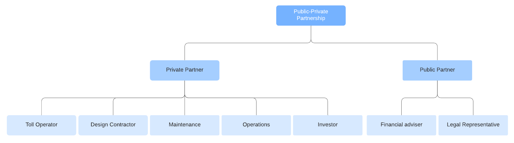 partnership org chart template