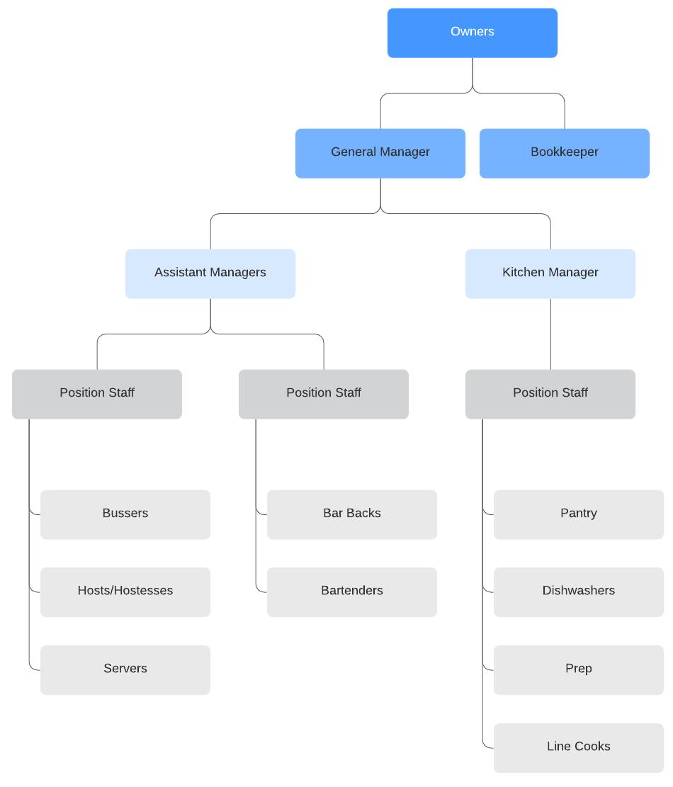 restaurant org chart template