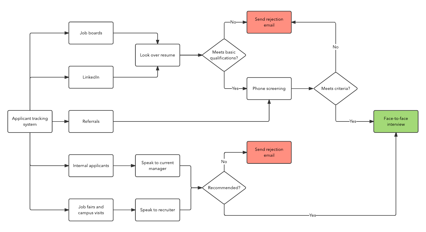 How to build a recruitment process lucidchart recruiting process by source flowchart template pooptronica