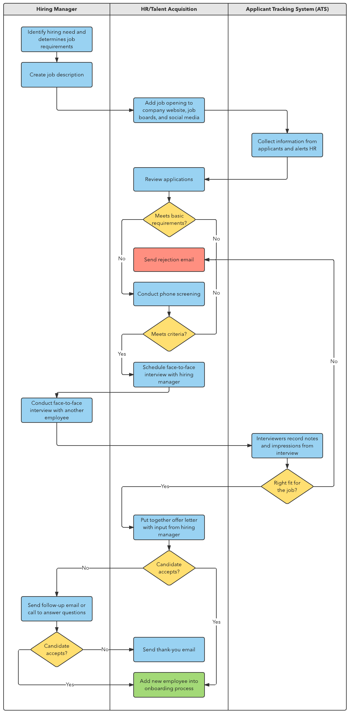 How To Build A Recruitment Process Lucidchart Flow Diagram Yes No Flowchart Template
