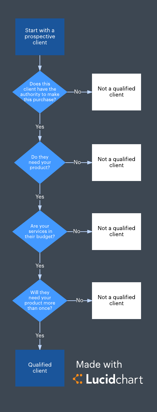 qualifying customers flowchart