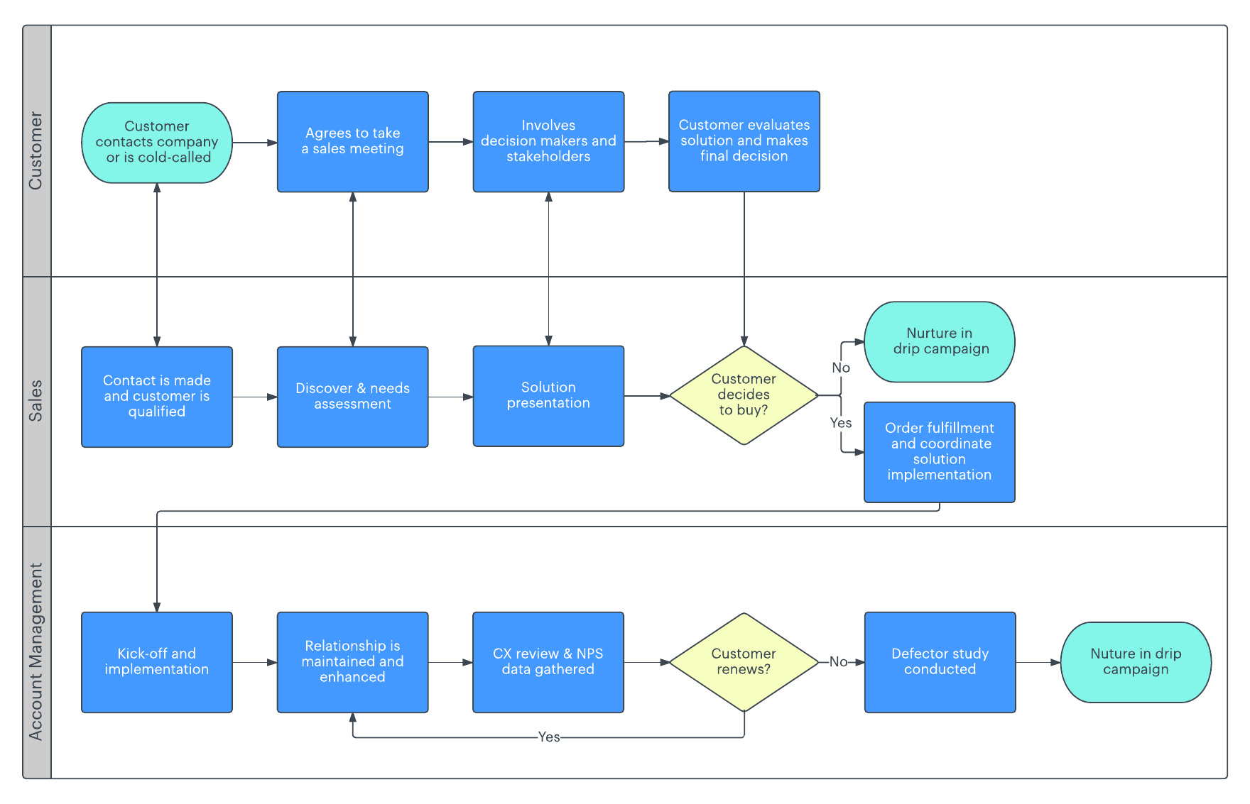 sales process map