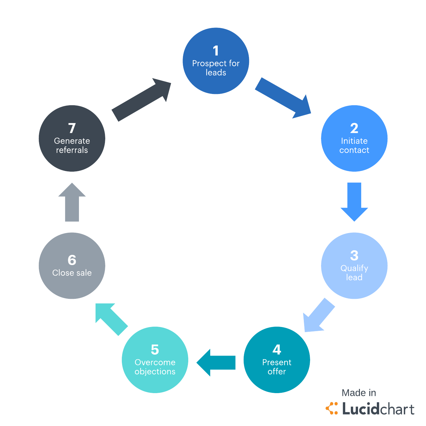 7 stages of the sales cycle lucidchart blog for Sales call cycle template
