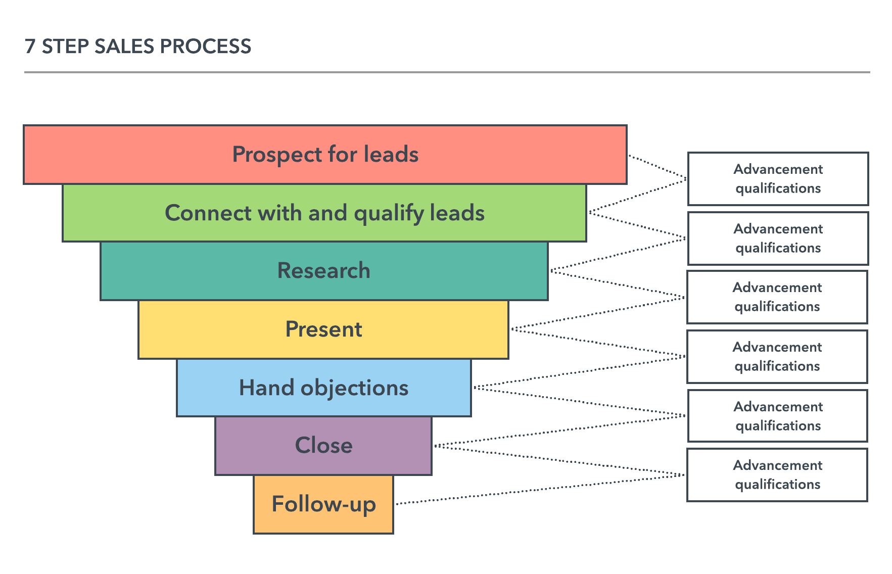 sales process steps