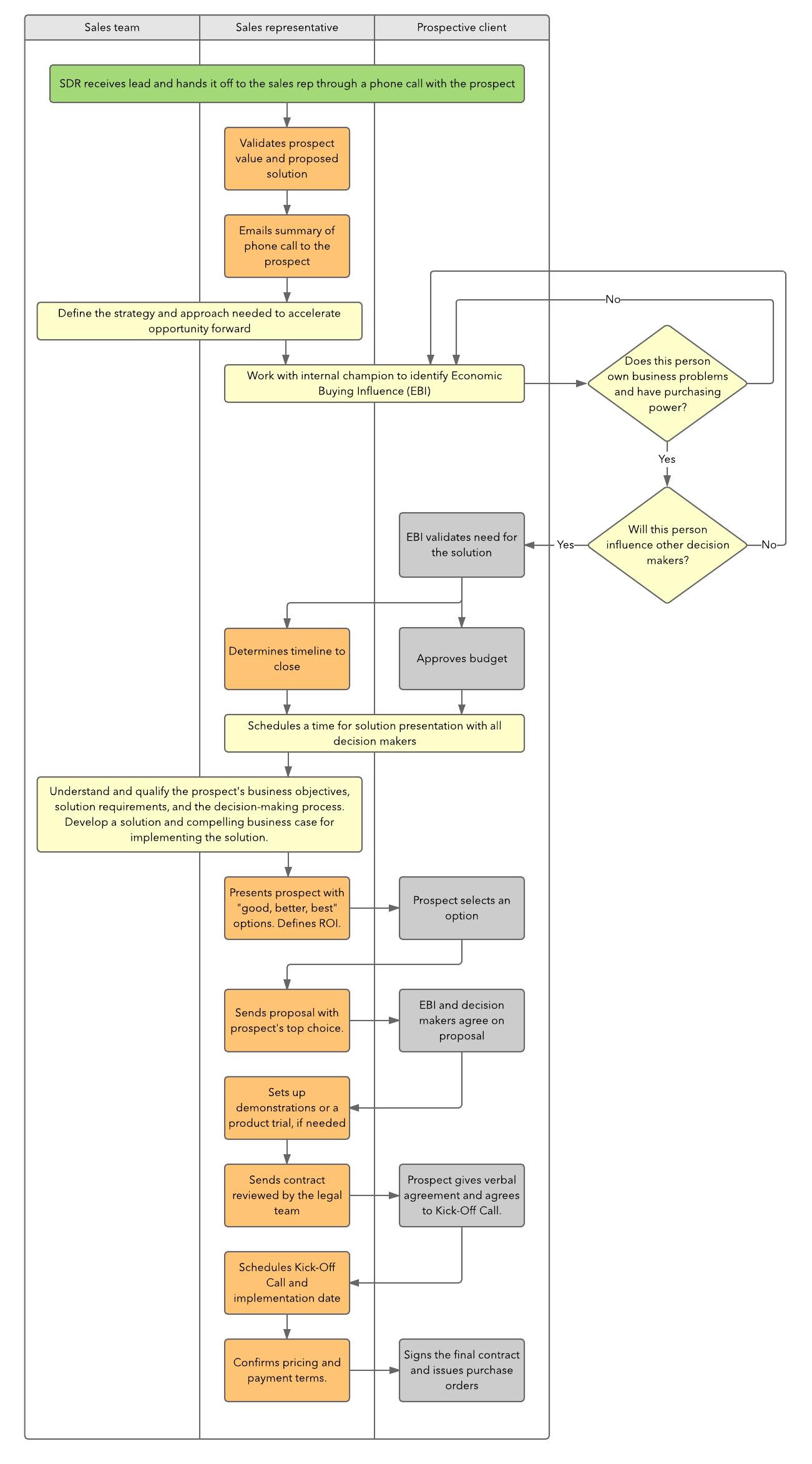 sales process cheat sheet - Process Of Sales