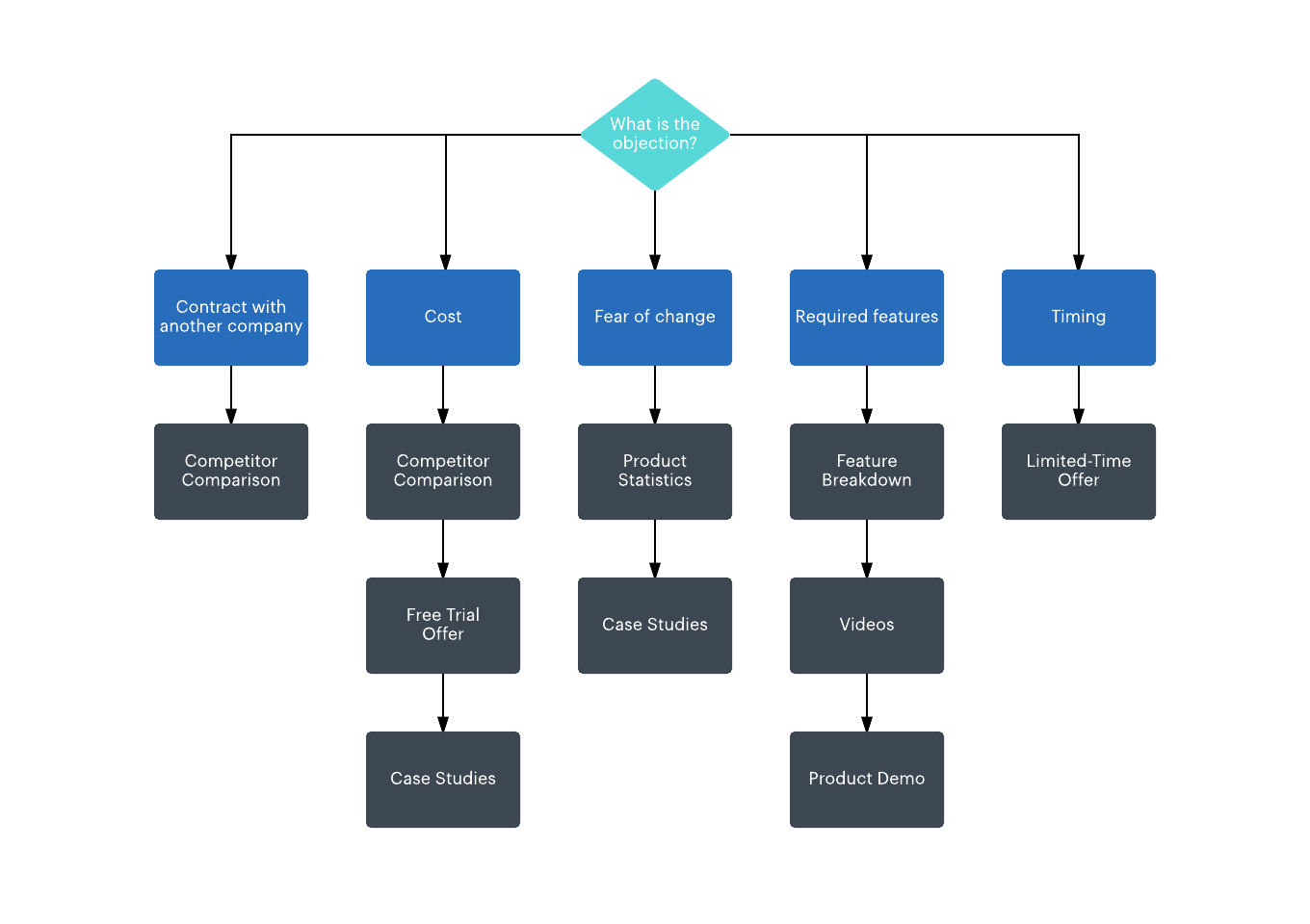 What Is The 7 Step Sales Process Lucidchart Blog