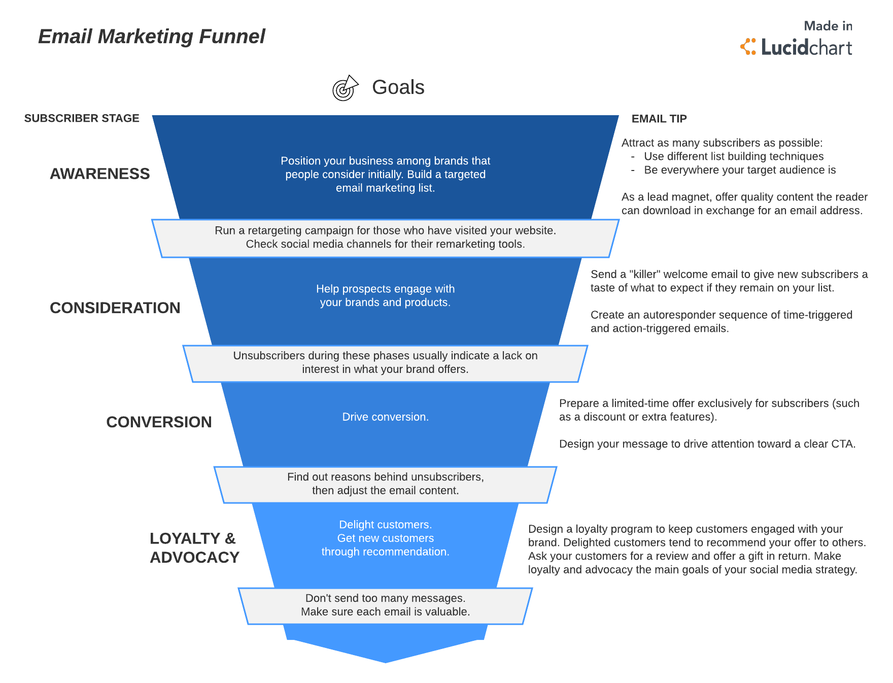 Master The Step Email Marketing Funnel Lucidchart Blog - Social media marketing email templates