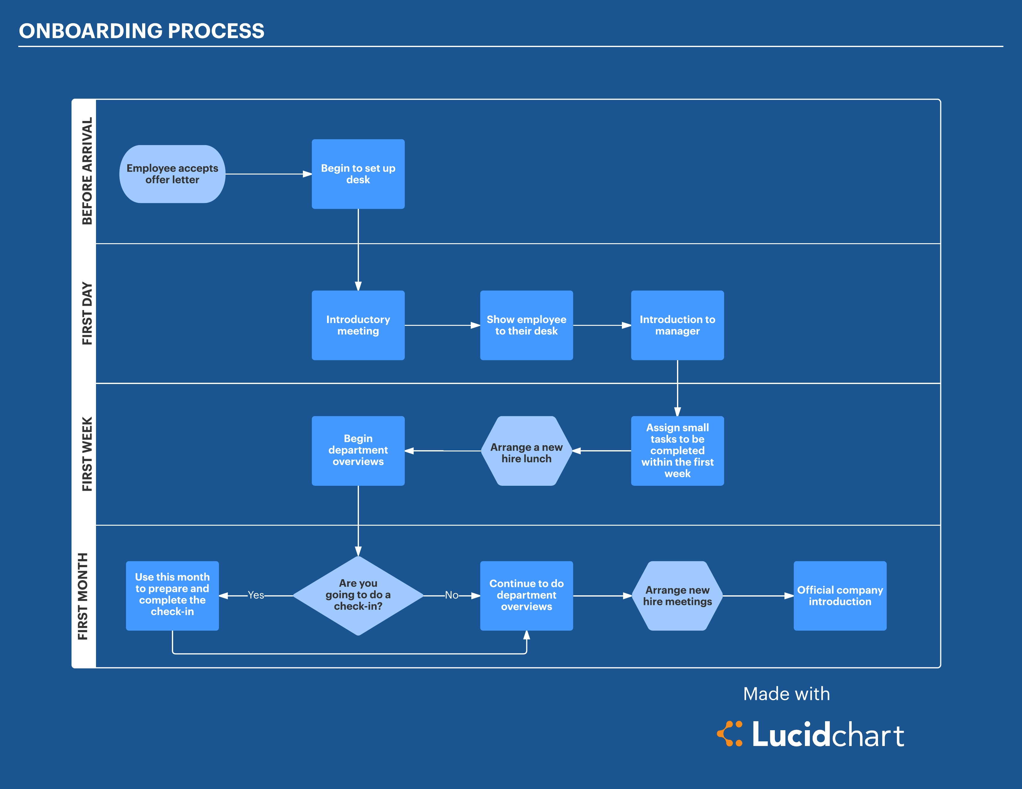 Avoid firing by improving the human resources life cycle lucidchart onboarding process human resources life cycle click image to open this template in lucidchart maxwellsz