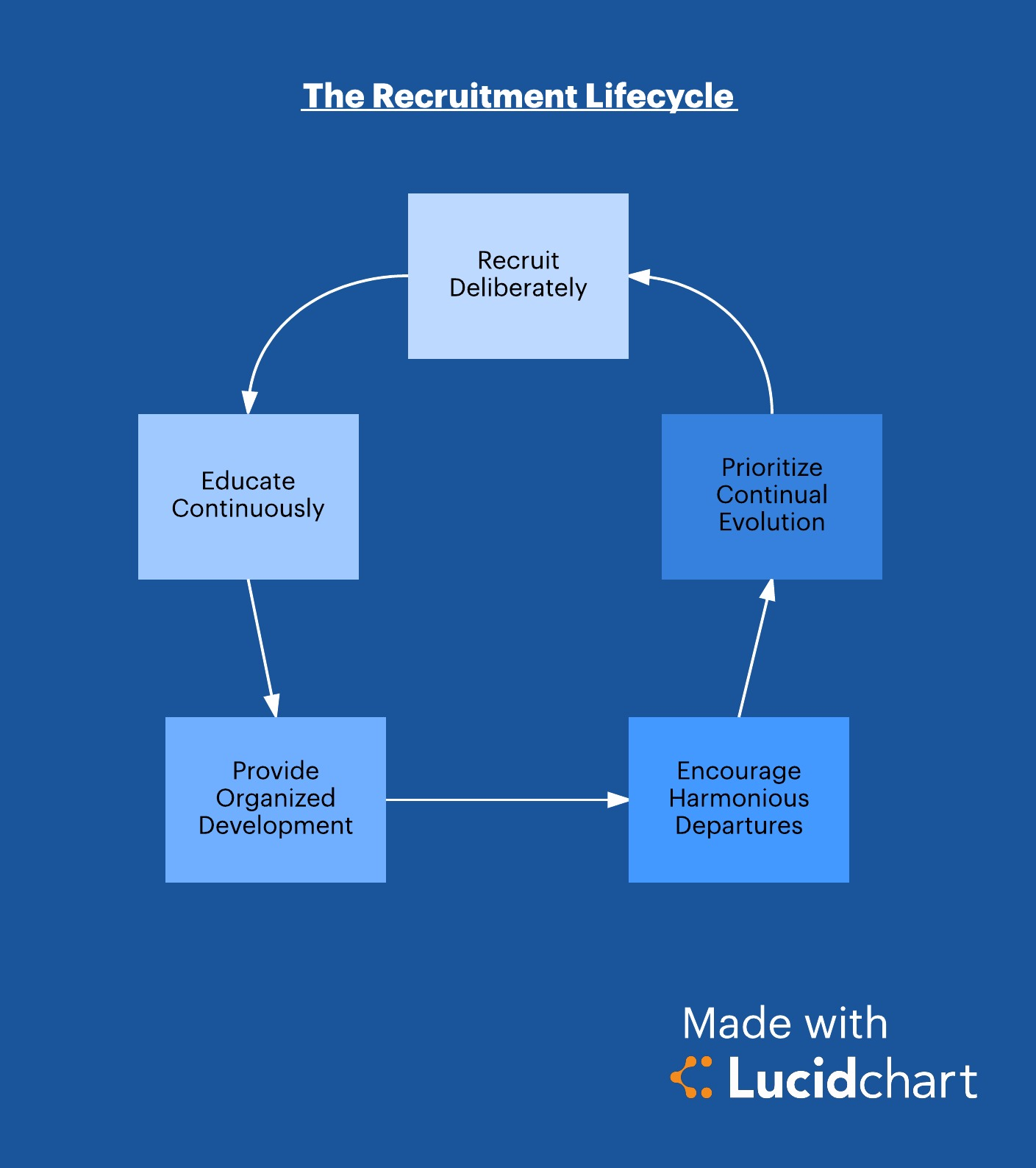 Avoid Firing By Improving The Human Resources Life Cycle Lucidchart