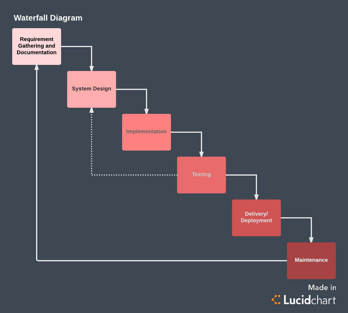WaterfallDiagram the pros and cons of waterfall methodology lucidchart blog