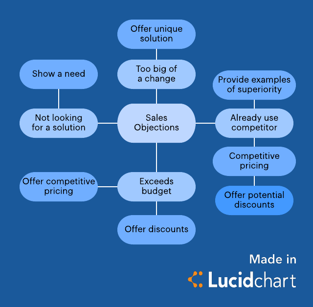 sales objections mind map