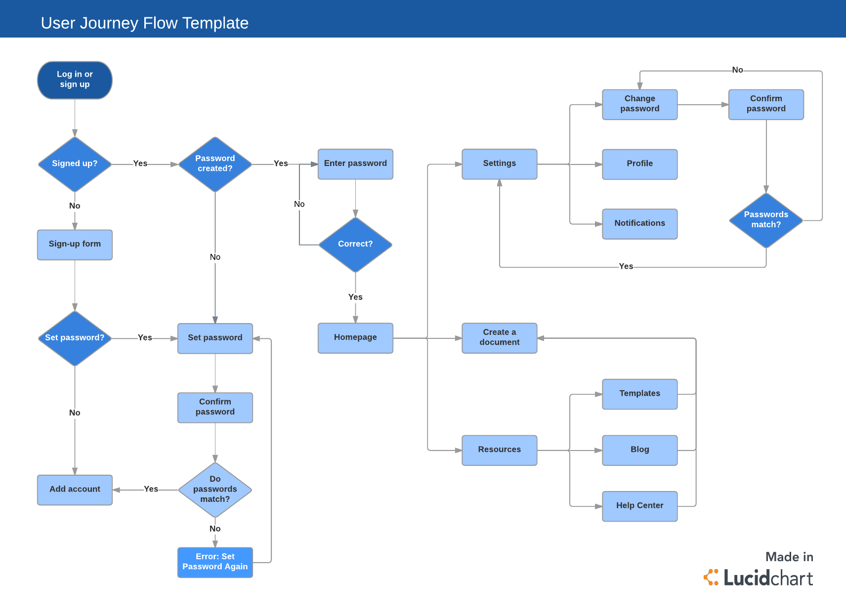 user journey flow