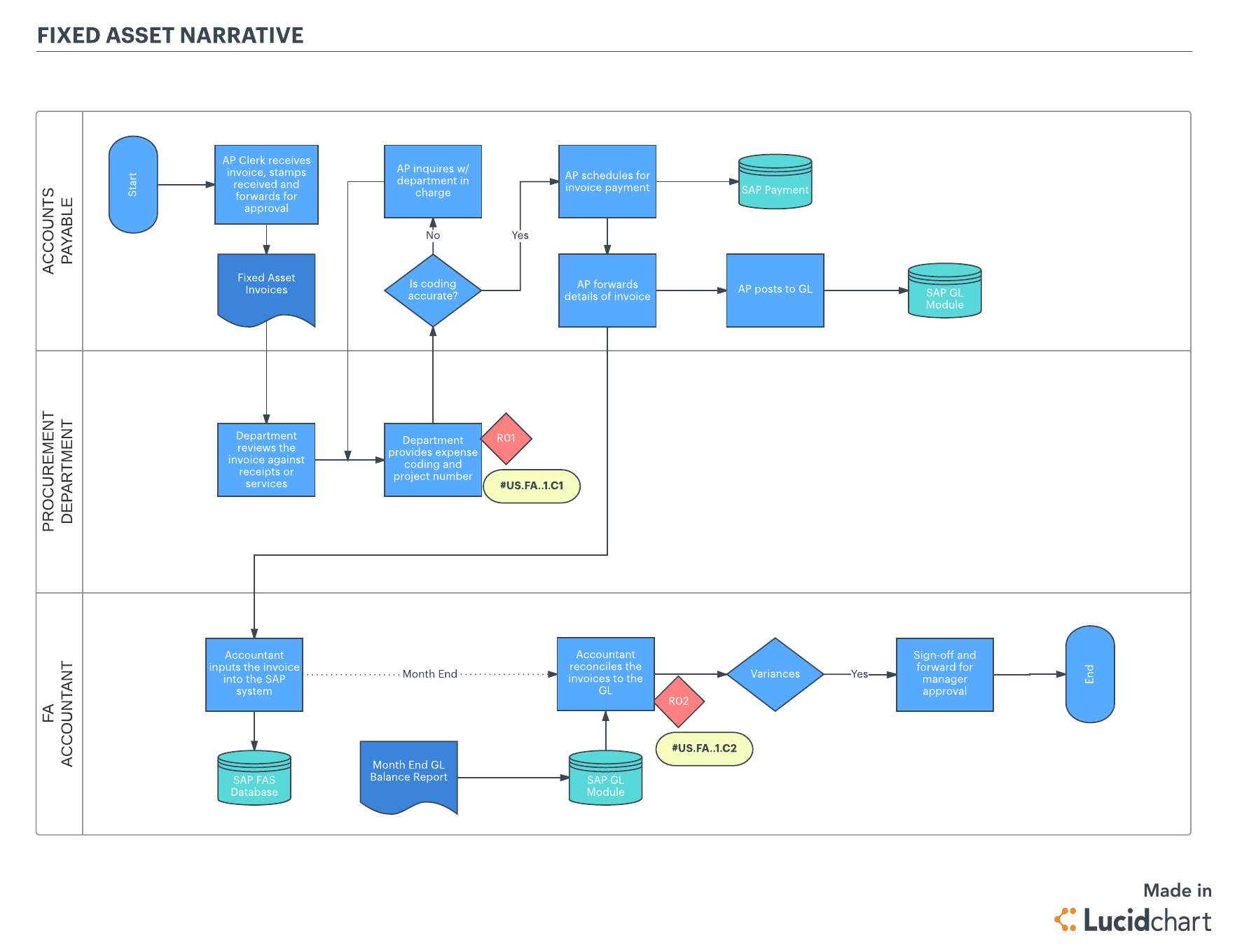 Trying to meet sox compliance meet lucidchart lucidchart blog business process flow template wajeb Images