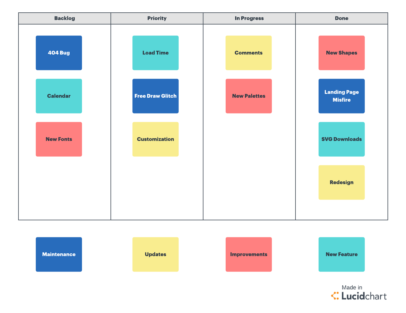 Kanban board template for project management