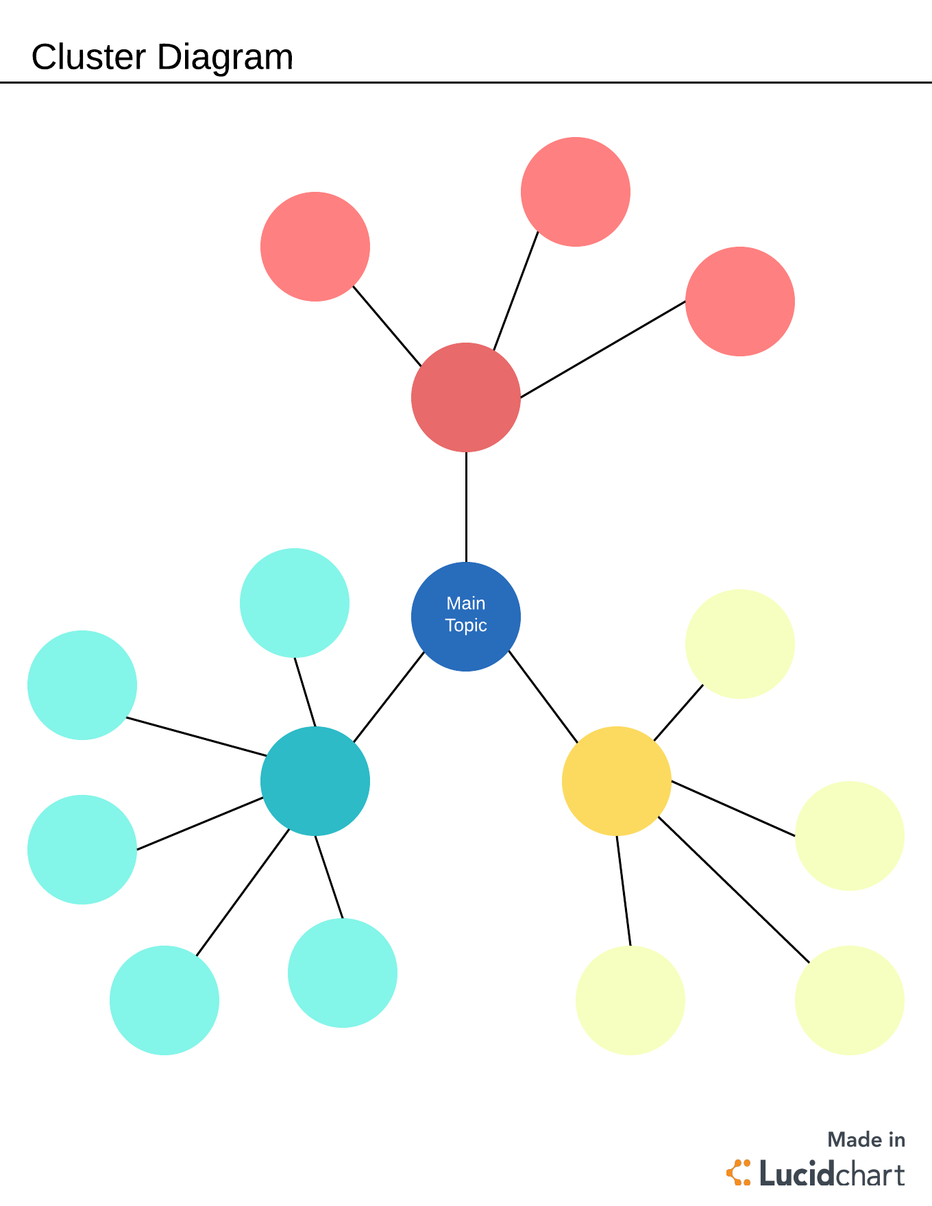 what is a cluster diagram lucidchart blog