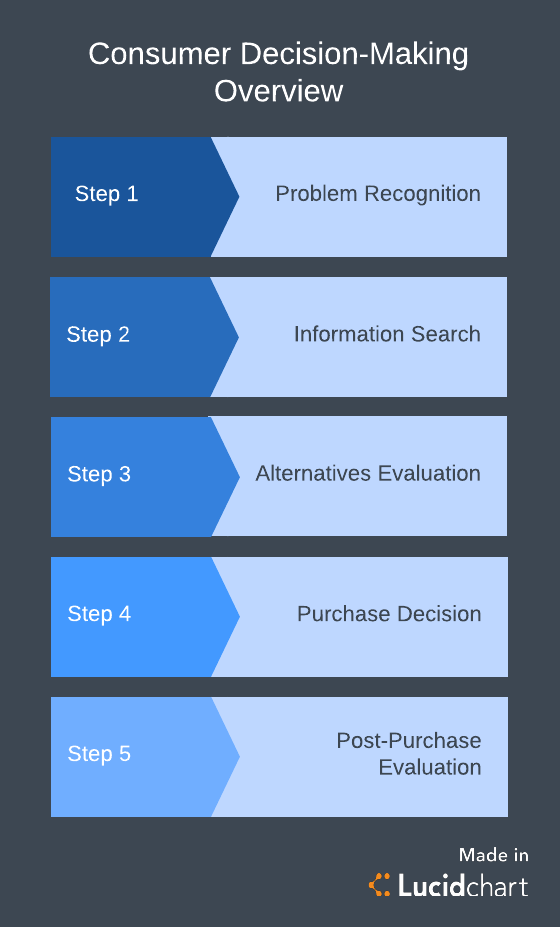 Uncover the Consumer Decision-Making Process | Lucidchart Blog