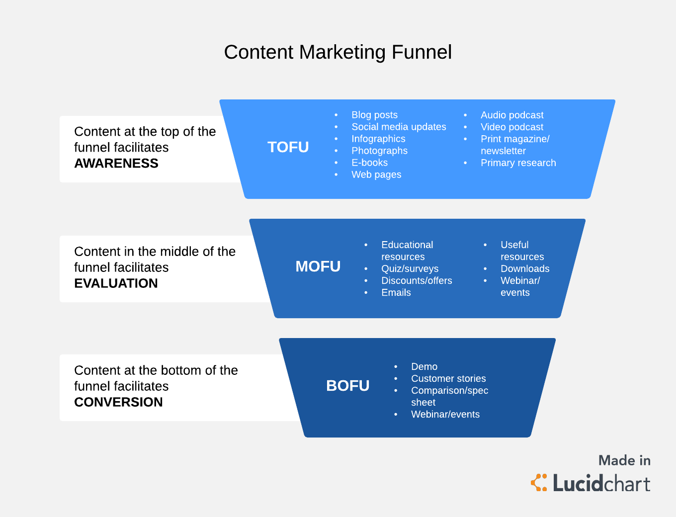 4 phases of a winning content marketing funnel lucidchart blog. Black Bedroom Furniture Sets. Home Design Ideas