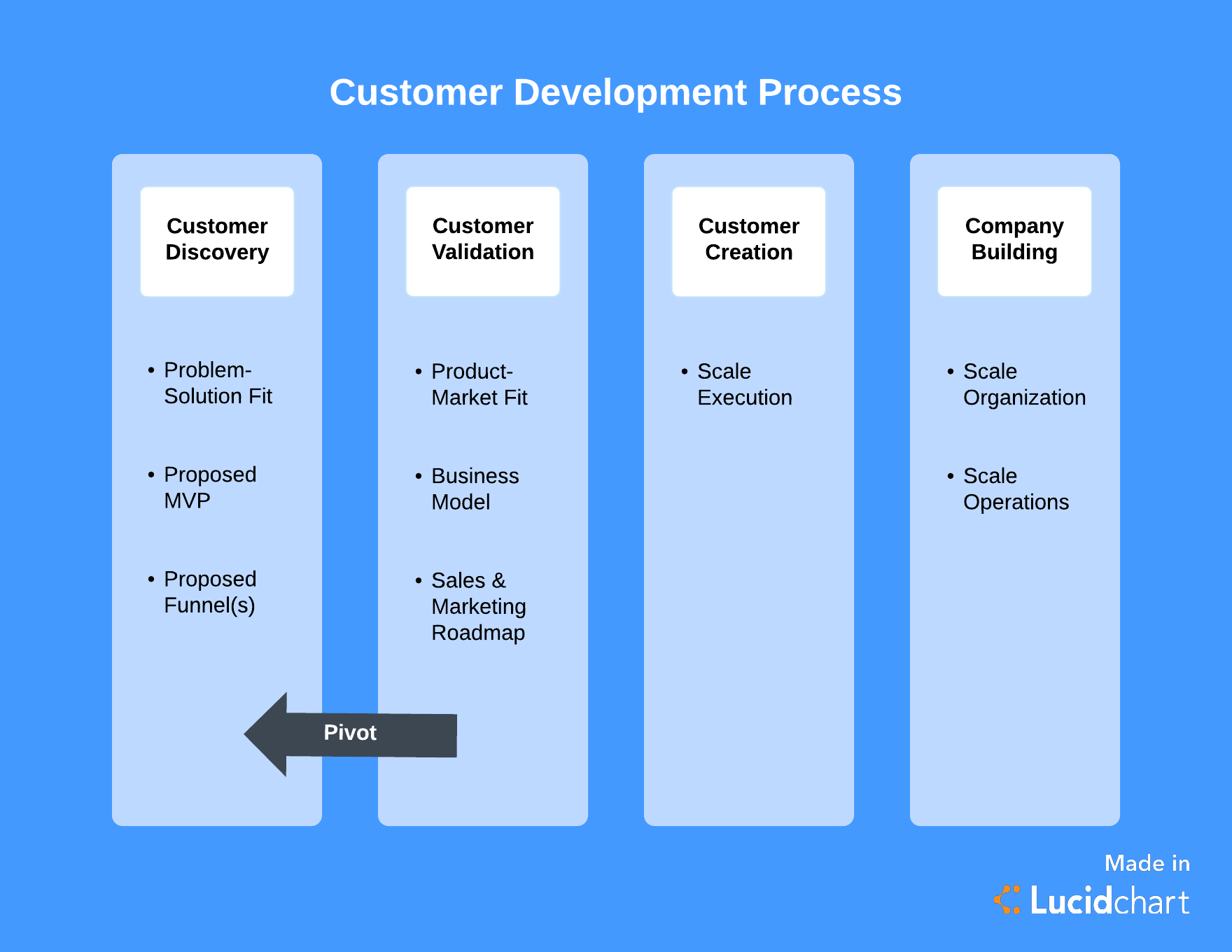 customer development methodology