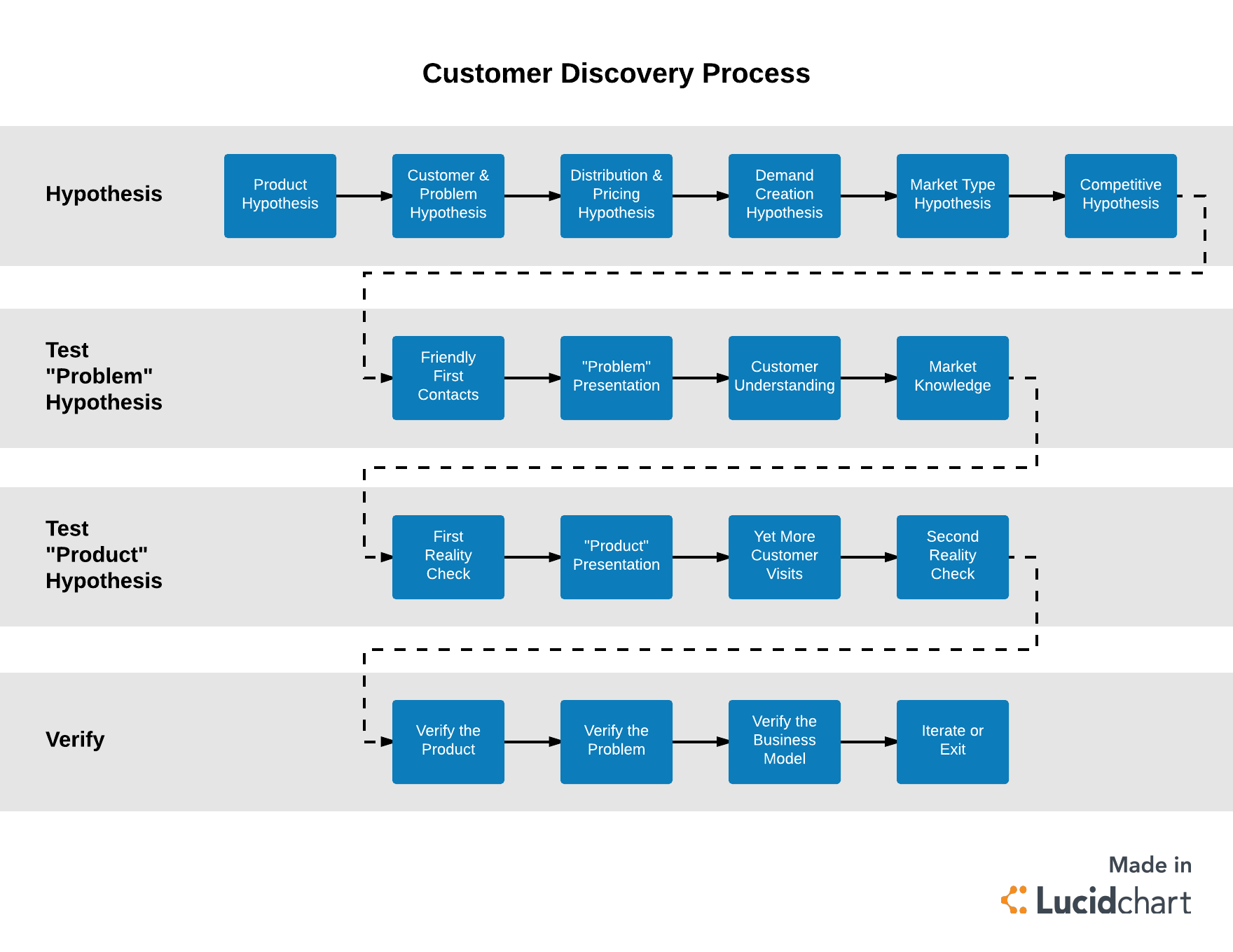 customer discovery process