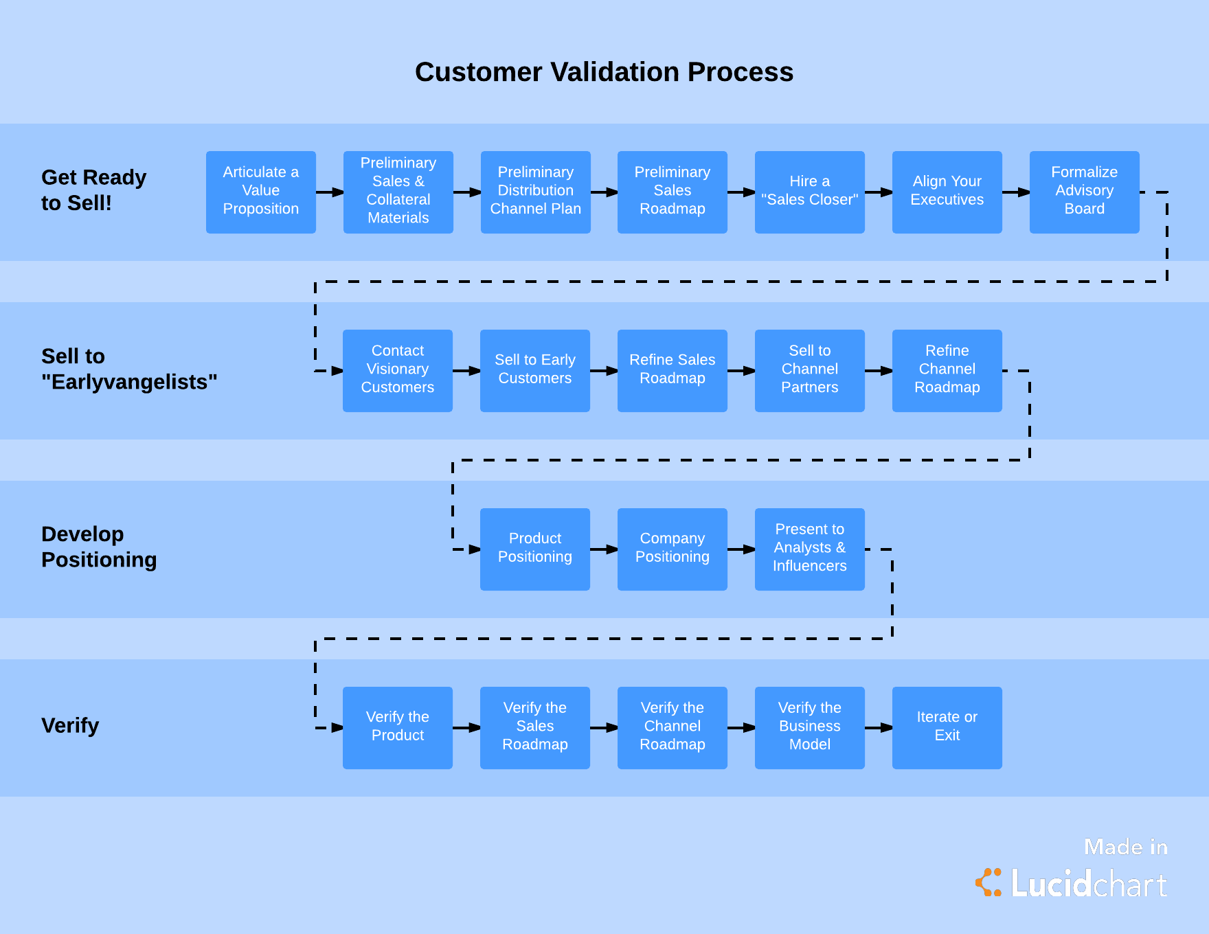 customer validation process