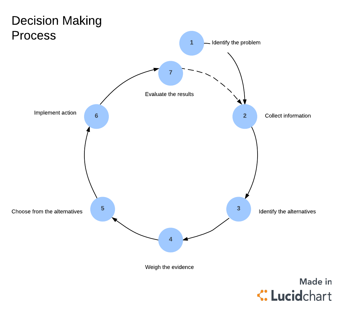 six step decision making process Herbert a simon said data was key to understanding humanity'  research into the decision-making process within economic  simon wanted to step into an.