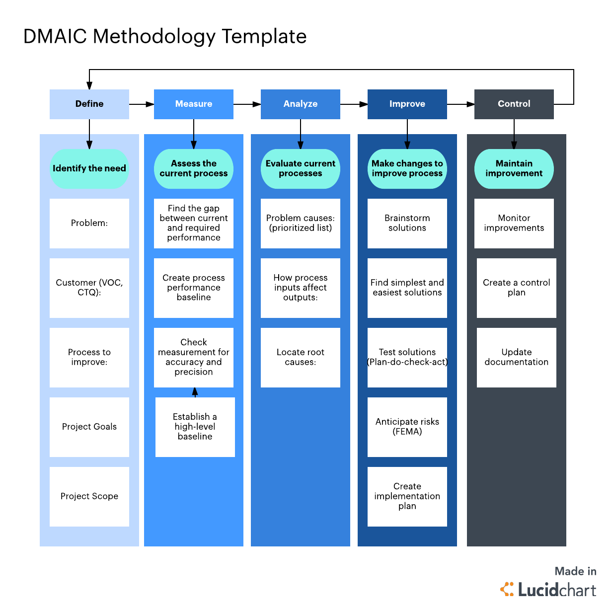 dmaic methodology template