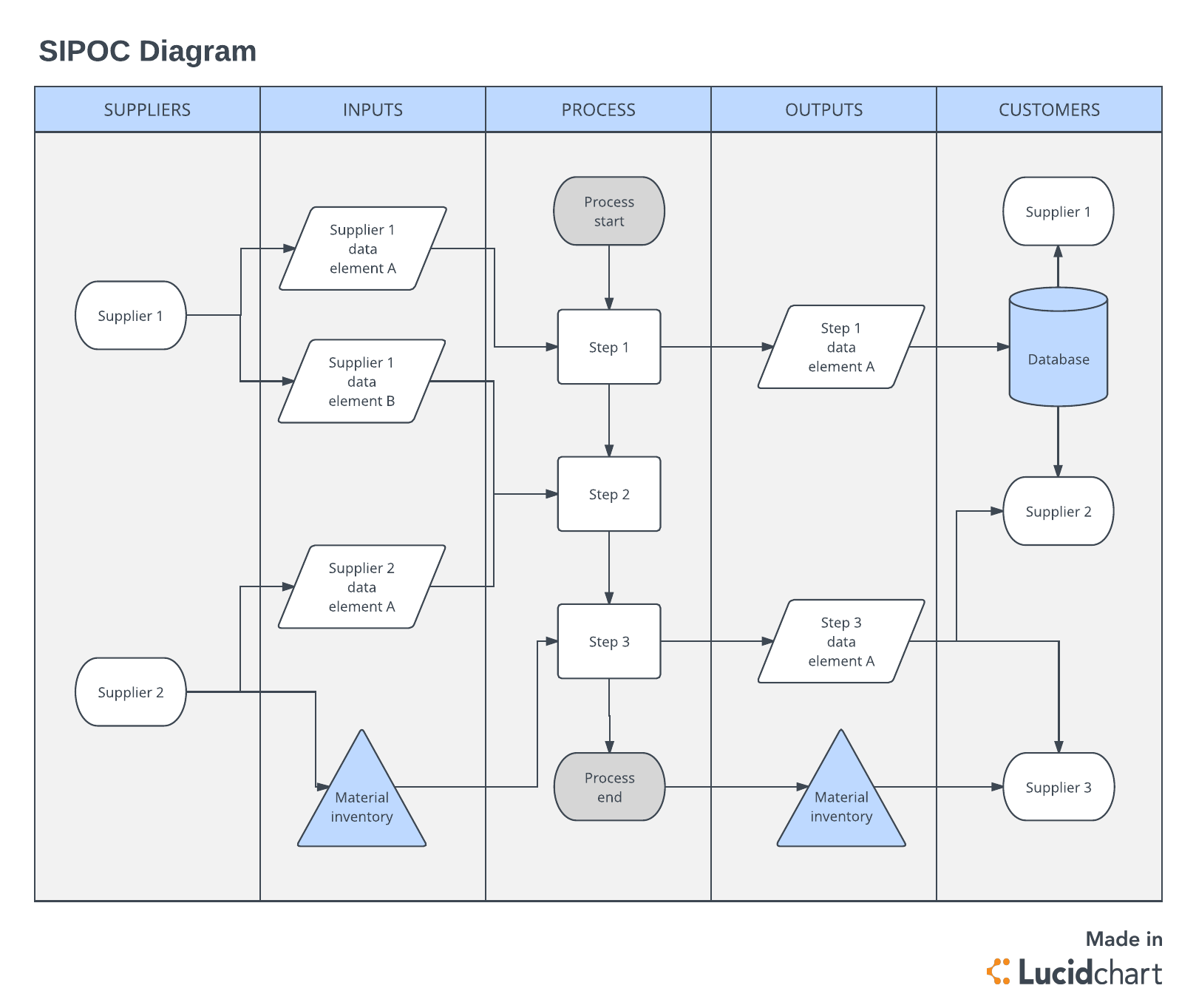The Ultimate Guide to the DMAIC Process | Lucidchart Blog